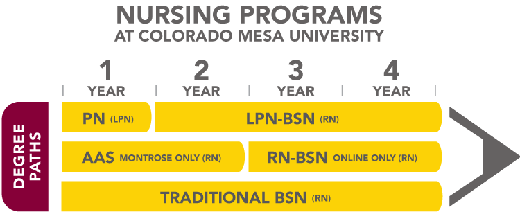 Nursing Schools In Colorado >> Nursing Degrees Colorado Mesa Univ